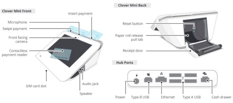 clover mini canada hardware specifications